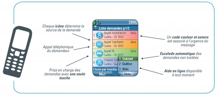 Interface MessageUp