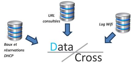 Flux VLA DataCross